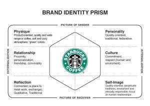 identità di marca starbucks